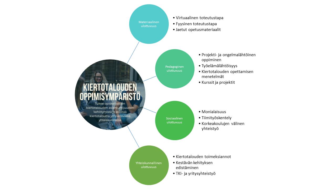 Kiertotalouden oppimisympäristön neljä ulottuvuutta